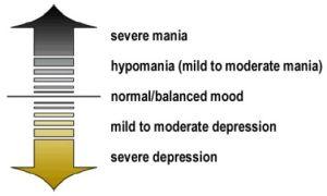 Bipolar Basics, [Symptoms]